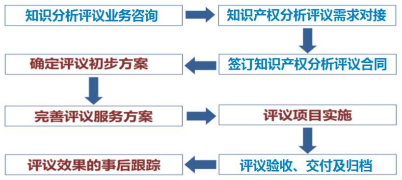知识产权评议流程图